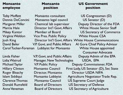 monsanto government nepotism